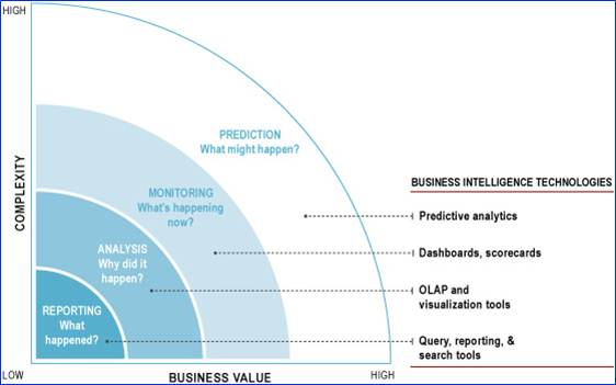 Predictive Analytics 101 | Business Analytics 3.0