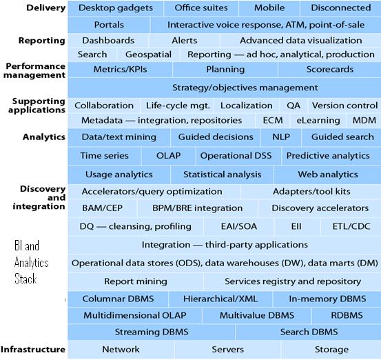 Organizing To Anticipate Bi Analytics And Big Data