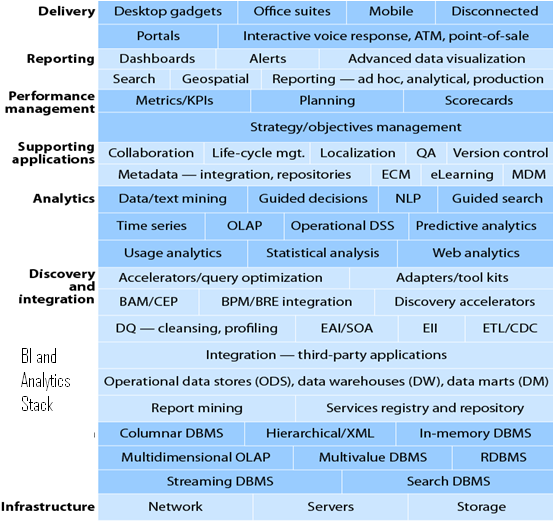 BI-Analytics Stack