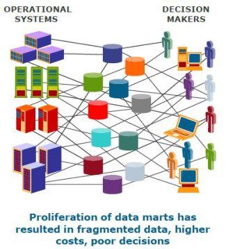 datamartproliferation