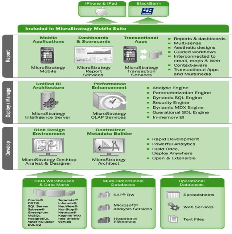 Mobile bi business kpis and dashboards on the go for Architecture qlikview