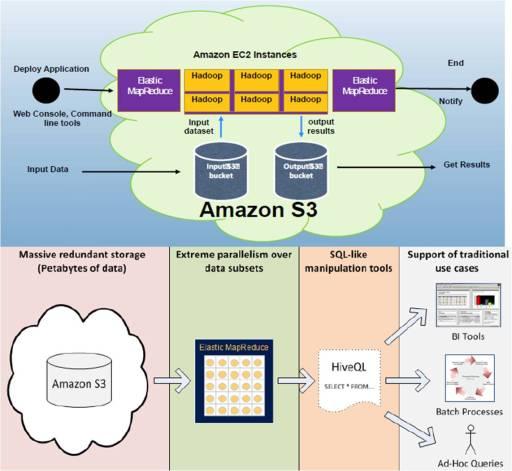 Amazon AWS Hadoop