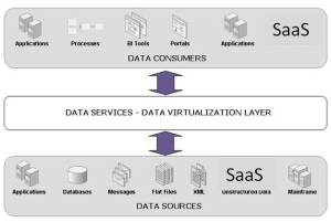 The Curious Case of Salesforce and Workday: Data Integration in the Cloud