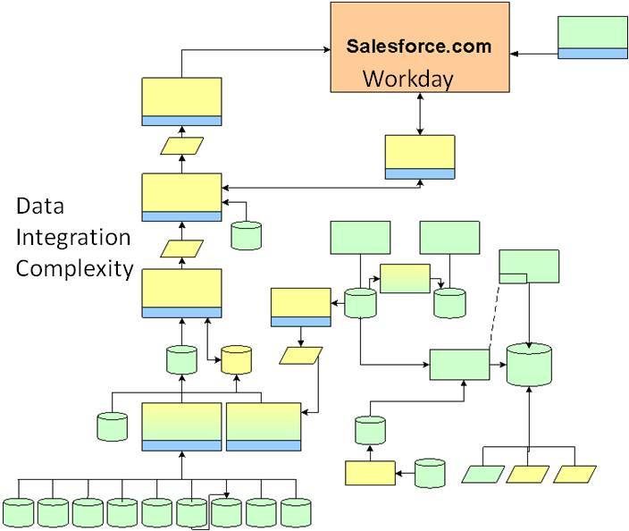 Force Flow Model: The Curious Case Of Salesforce And Workday: Data