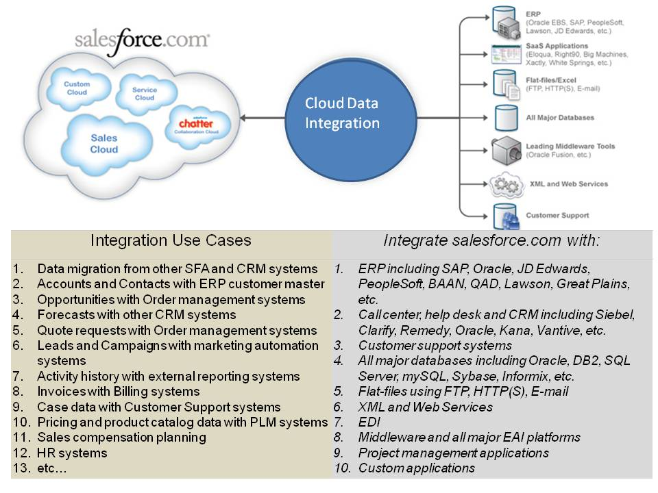 The Curious Case of Salesforce and Workday: Data Integration in the
