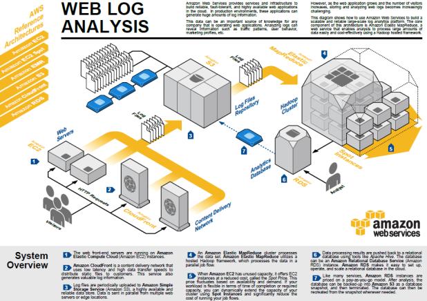 WebLogAnalysis-AWS