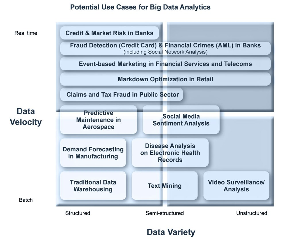 Big Data is the Answer - What was the Question?   (2/4)