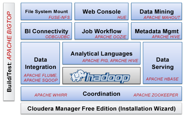 What Is A Hadoop Explaining Big Data To The C Suite