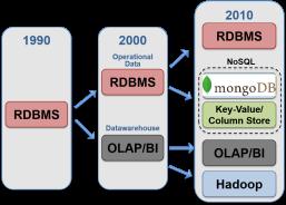 DataEvolution