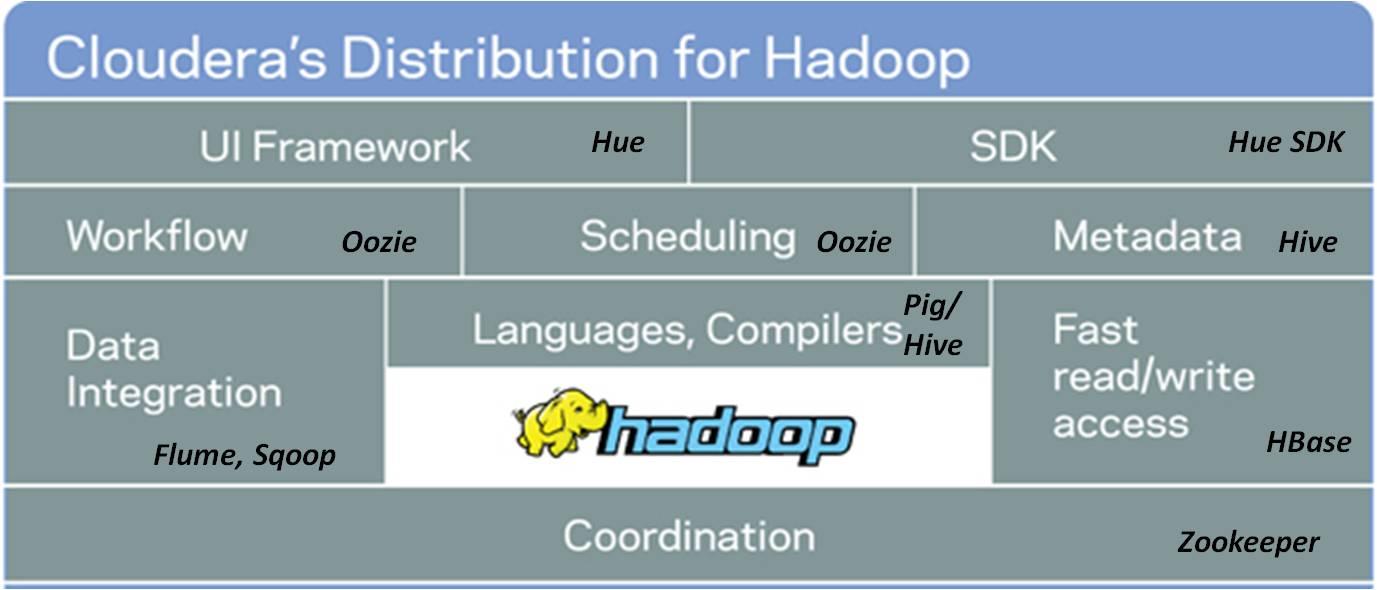 big data hadoop administration pdf