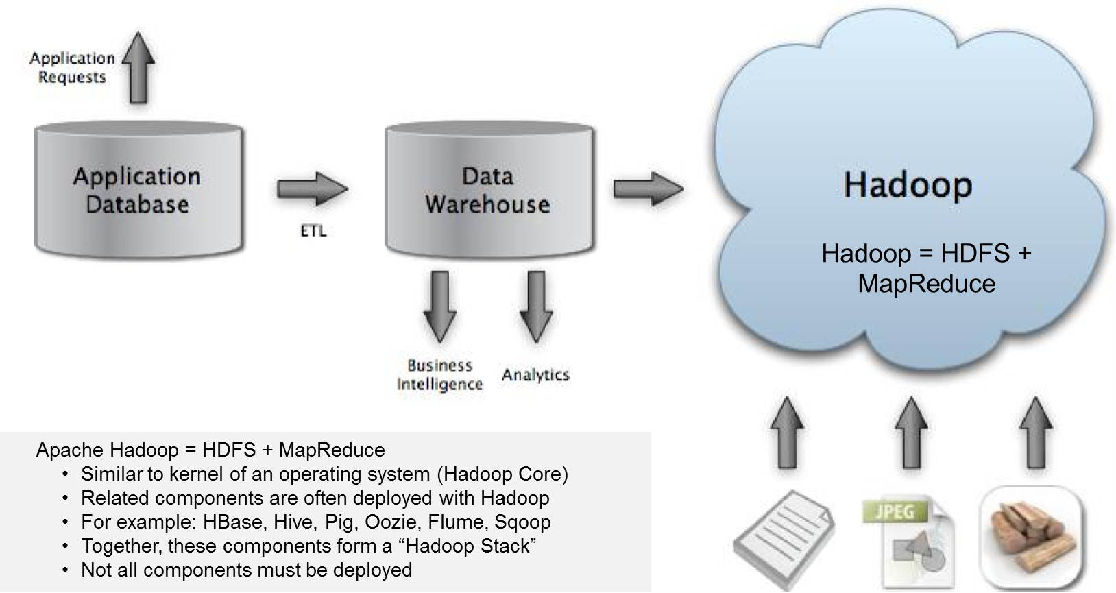 "What is a ""Hadoop""? Explaining Big Data to the C-Suite ..."
