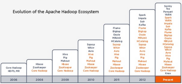 HadoopEvolution