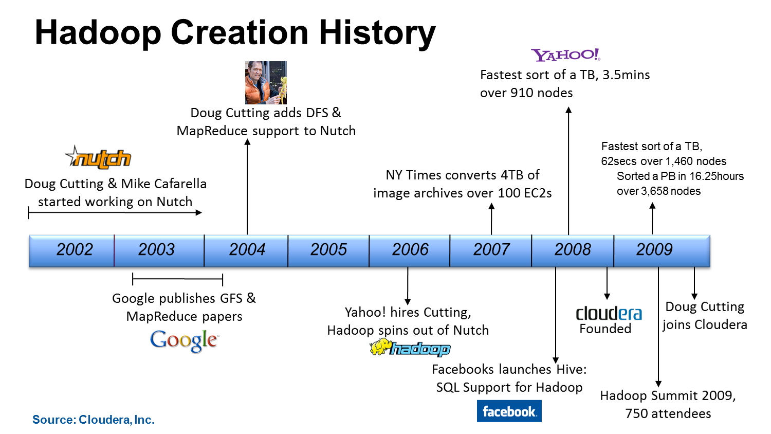 new tools for new times  u2013 primer on big data  hadoop and