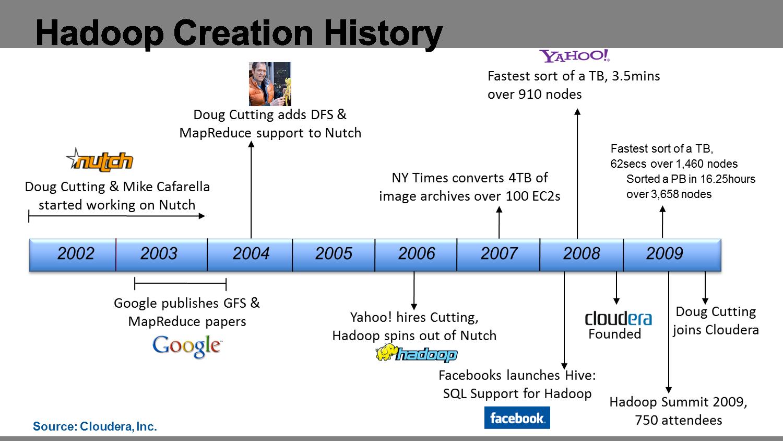 timeline in microsoft word