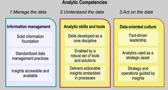 AnalyticsCompetencies