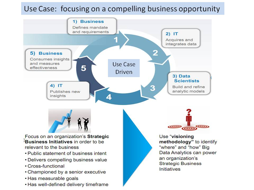 Big data analytics use cases business analytics 30 a ccuart