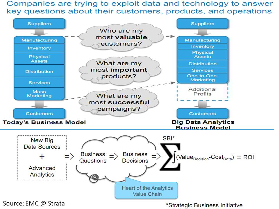 Big Data is the Answer - What was the Question?   (4/4)