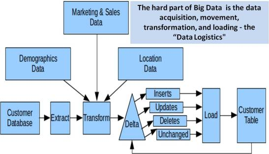 BigData Use Case - Data Logistics