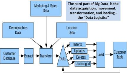 BigData Use Case - Data Logistics