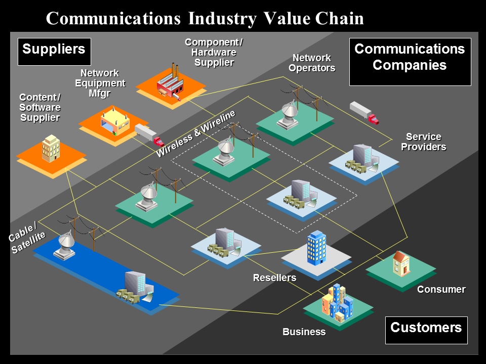 value chain for telecommunication industry Telecommunications services market : global industry analysis, size telecommunications services are offered by telecommunications service providers for the purpose of sending and receiving messages through inputs from industry experts and industry participants across the value chain.
