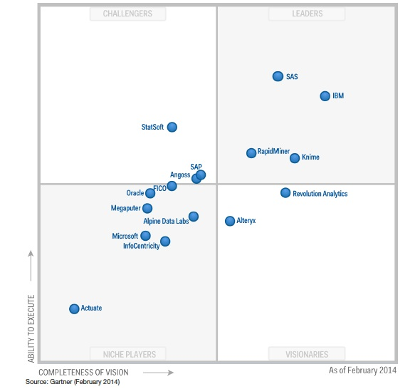 Gartner_Advanced-Analytics_MQ_Feb2014
