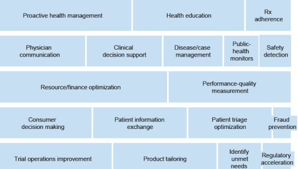 Health use cases