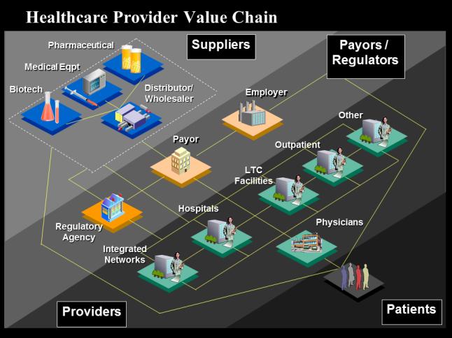 Healthcare Provider Value Chain