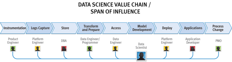 Big Data Value Chain