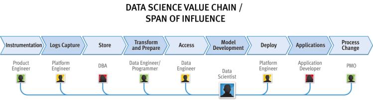 Big Data Value Chain