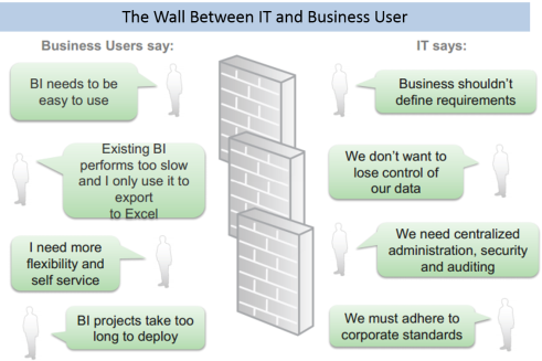 Business_IT wall