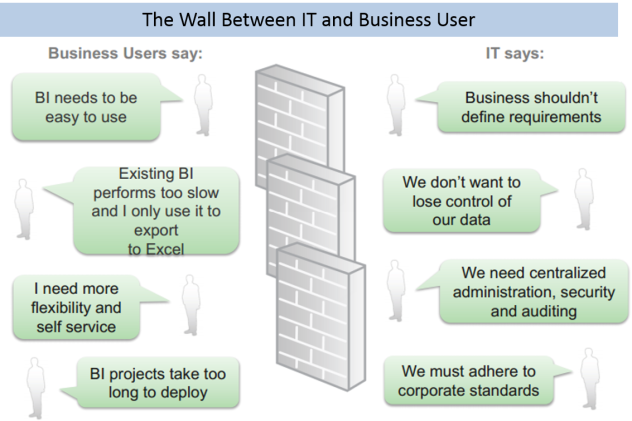 Business_IT wall