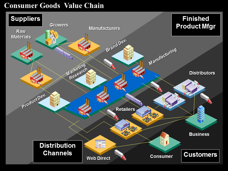general electric value chain analysis