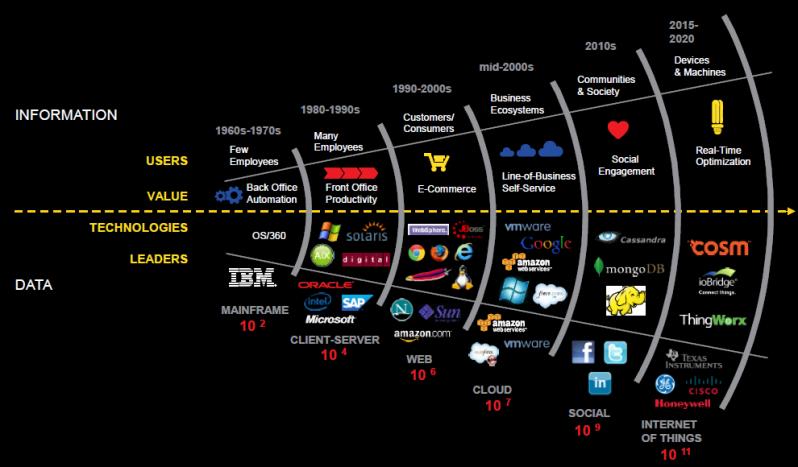 DataGrowth