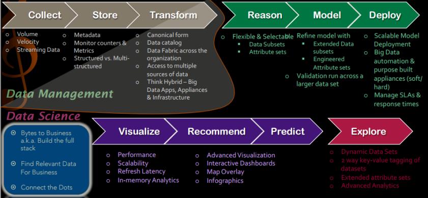 DataSciencevsDataManagement