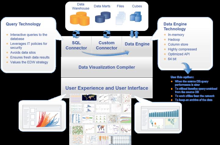 DataVisualization Architecture