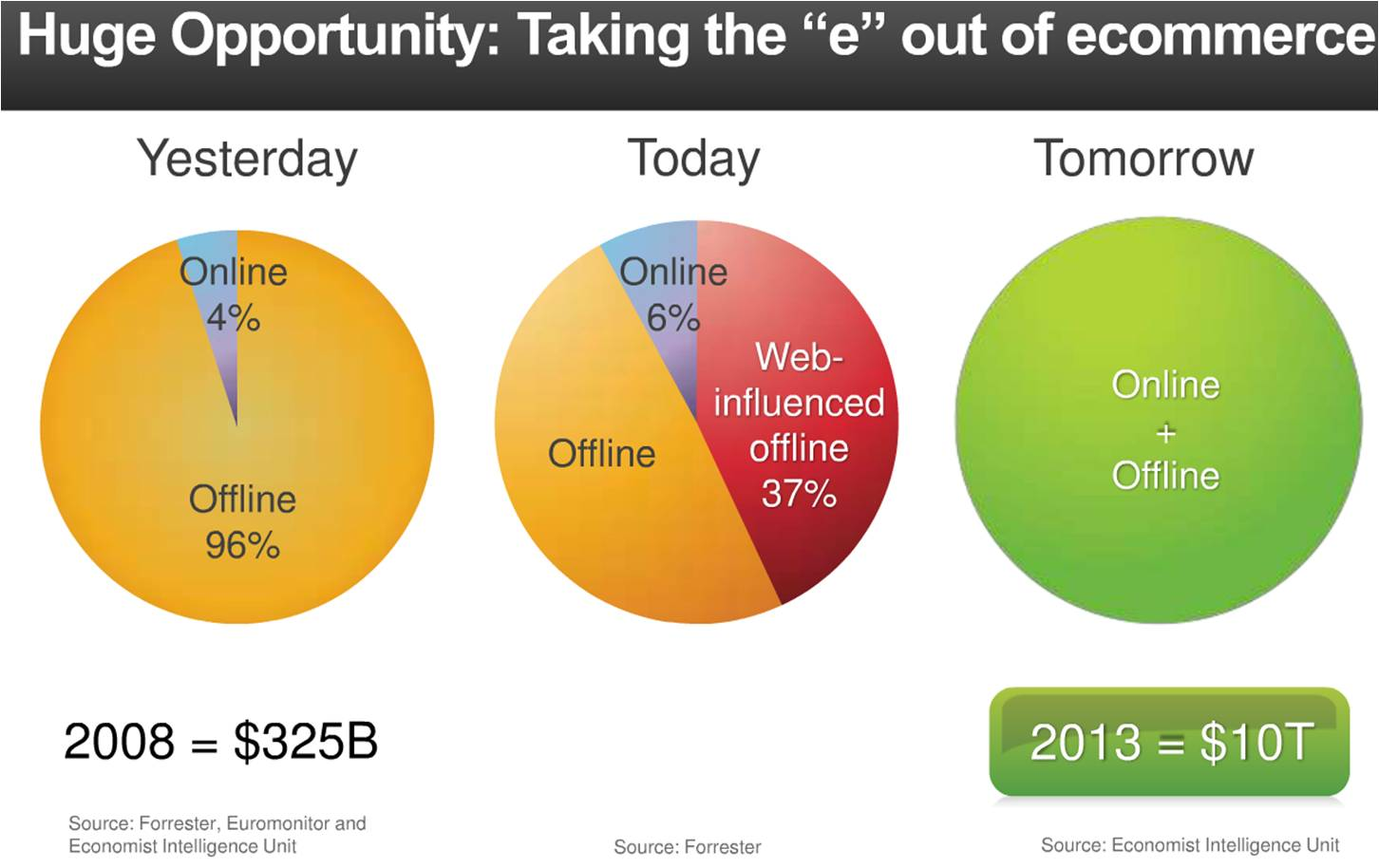 e commerce versus traditional retail Online retailing: britain,  e-commerce is the fastest growing retail market in europe and  the centre for retail research has forecast the trends in online.