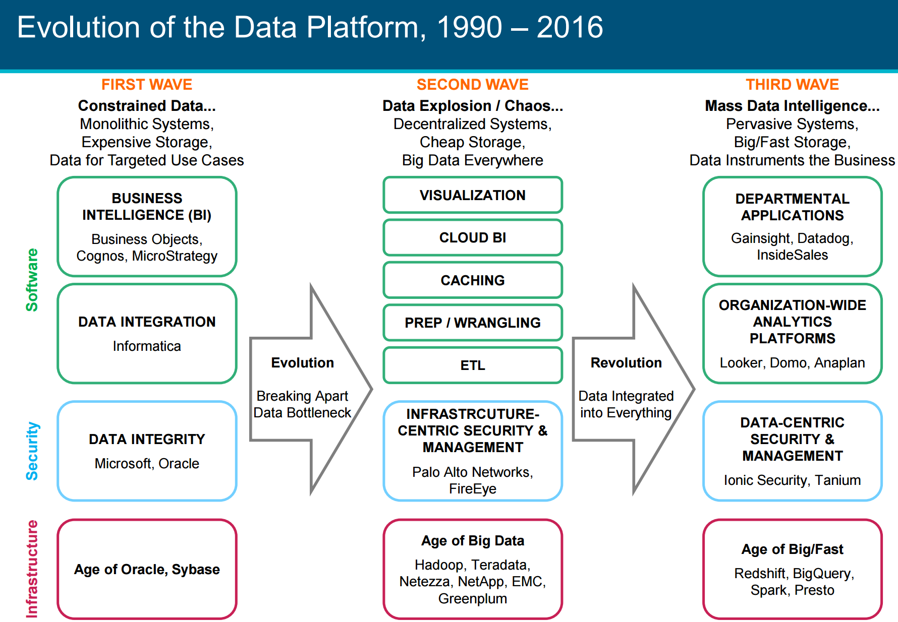 Evolution of Data Platform