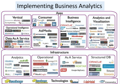 ImplementingBusinessAnalytics