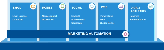 MarketingAutomation