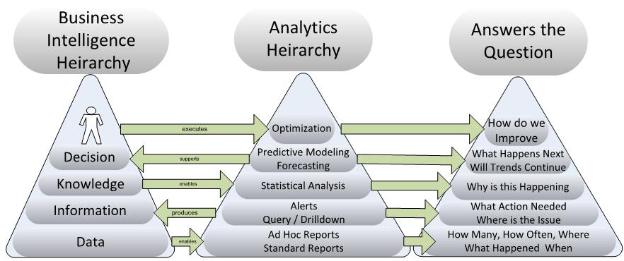 Executing analytics 101 business analytics 30 implementing analytics the basics malvernweather Images