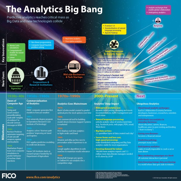 The-Analytics-Big-Bang-Infographic