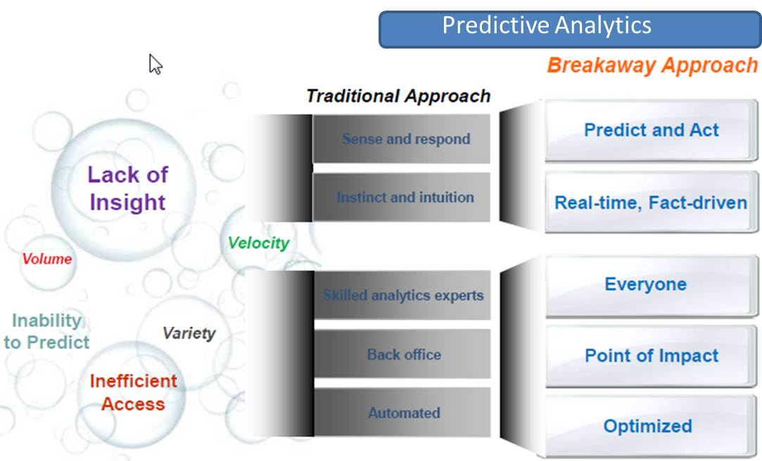 Making Money on Predictive Analytics – Tools, Consulting and ...