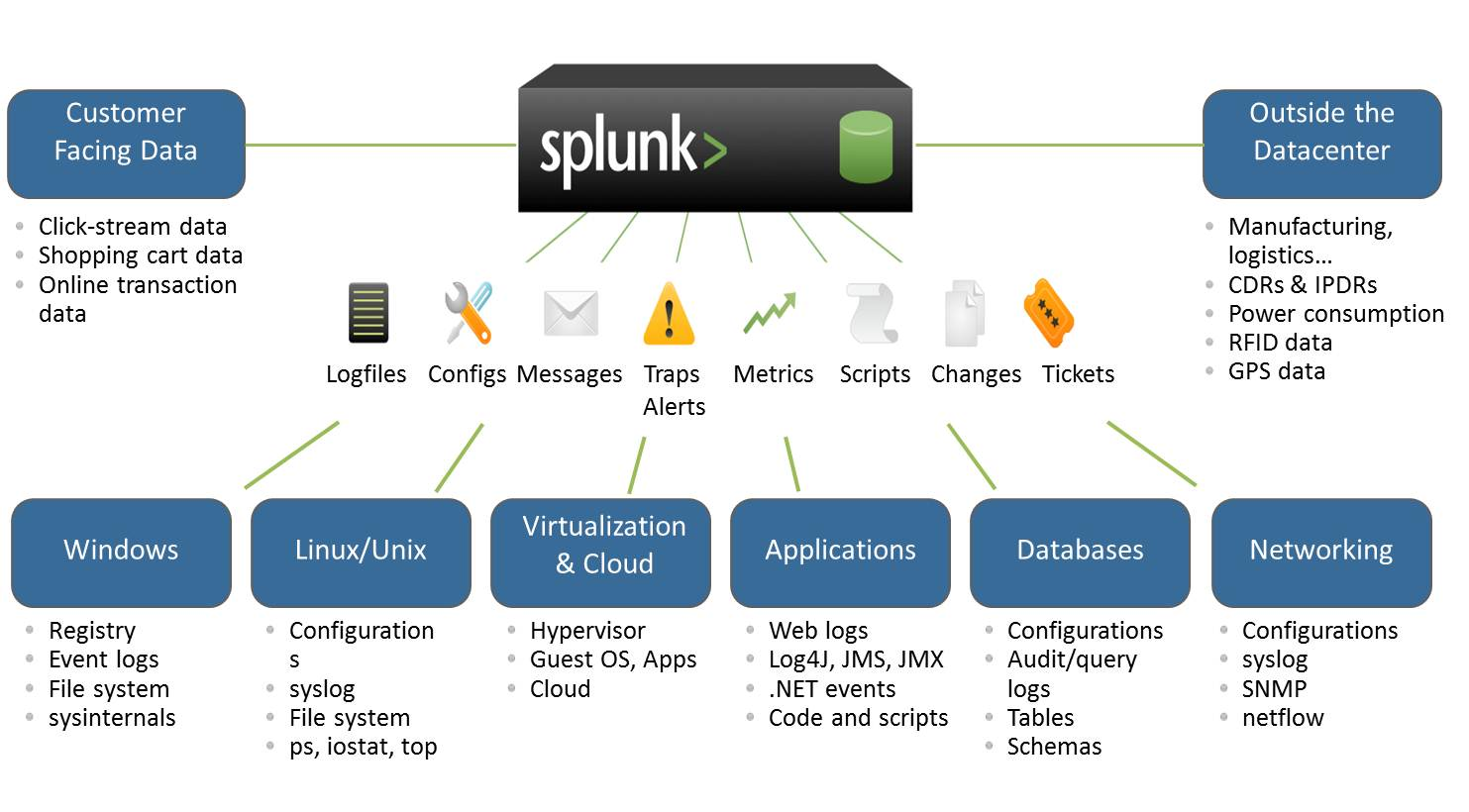 Image result for splunk data sources