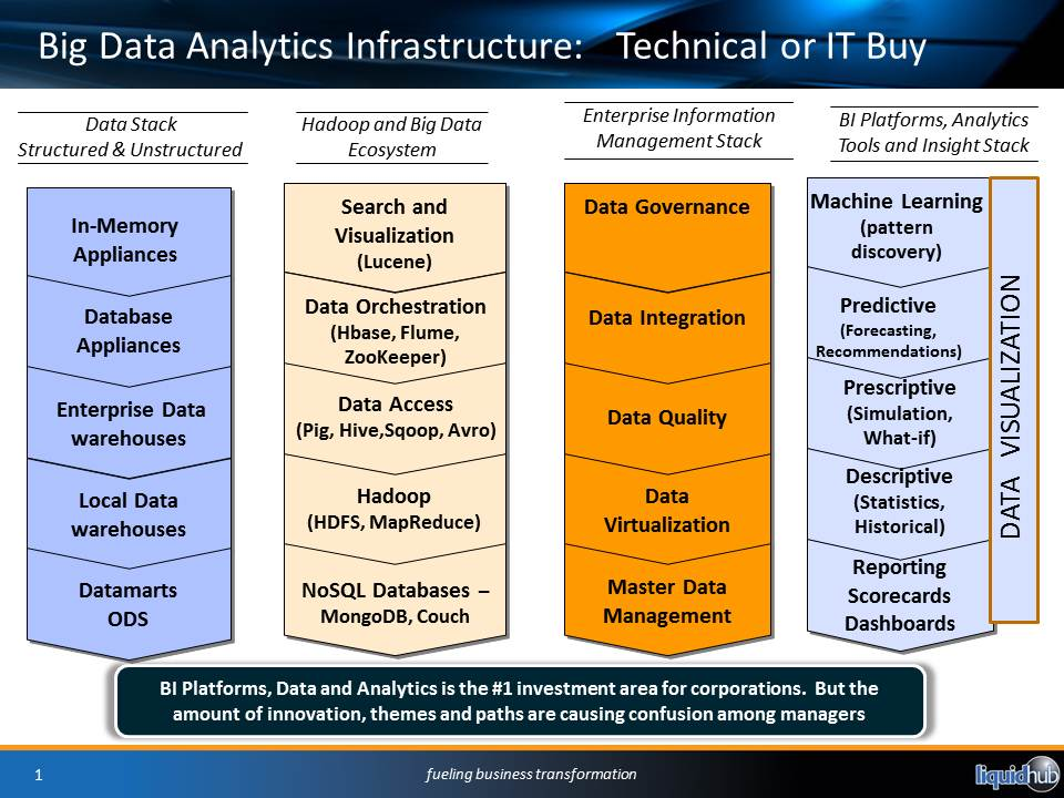 data roadmap tools stack technology technologies innovation analytics integration business infrastructure fact cloud things three tame