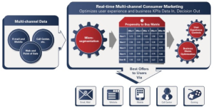Multichannel Big Data