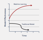 Machine Learning vs Traditional Models