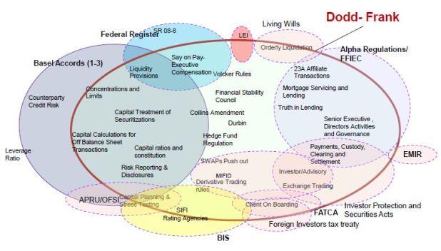 RegulatoryRegimes