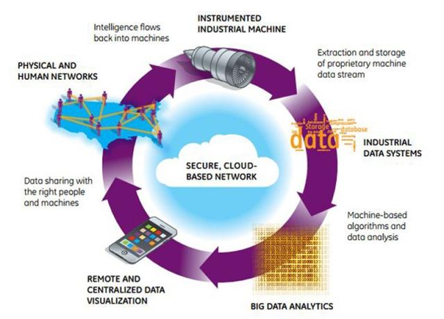 industrial-internet-data-loop_Big