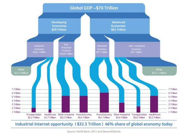 industrial-internet-potential-gdp-share_Big