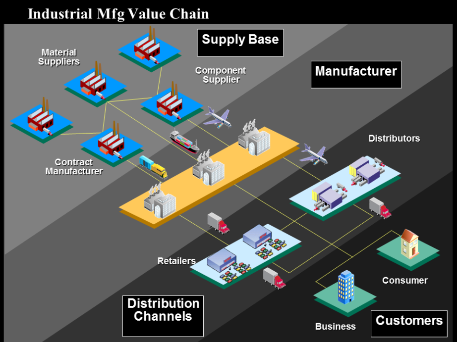 microsoft video game supply chain This report will outline the initial strategy i adopted before the supply chain simulation started which not integrated in the supply chain game.